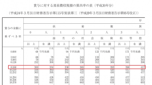 賞与の源泉徴収税額算出率表01