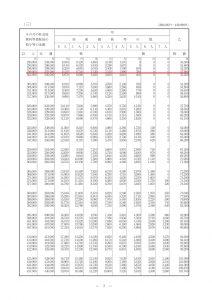 所得税の源泉徴収額表