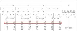 賞与の源泉徴収税額算出率表02