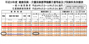標準報酬月額表32万円