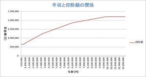 年収と控除額のグラフ