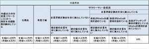 iDeCo加入資格と限度額