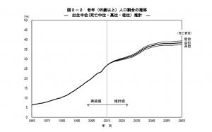 日本の老齢人口の割合