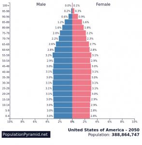 2050アメリカ人口動態
