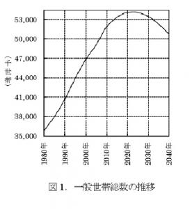 日本の世帯数グラフ