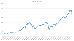 S&P500過去30年チャート