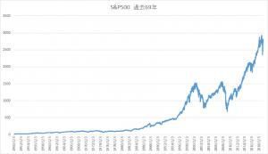 S&P500過去69年のチャート