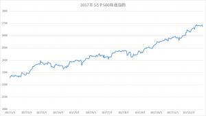 2017年SP500株価指数