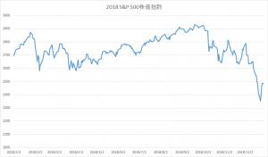 2018年S&P500株価指数