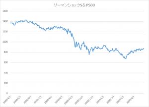 S&P500 リーマンショック
