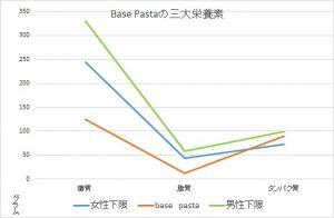 新BasePastaの栄養素
