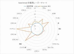 ベースブレッドレーダーチャート2