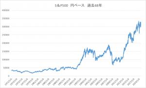 円ベース過去48年sp500
