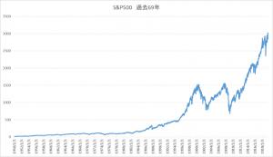 20190816SP500過去69年