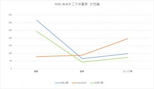 HUEL BLACK三大栄養素女性編