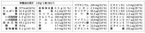 base noodle栄養成分表示