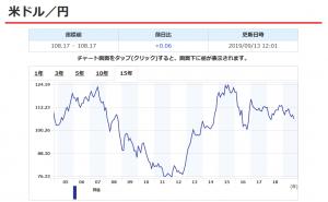 ドル円過去15年