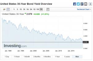 米国国債30年分
