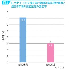 シロタ株の高血圧抑制効果