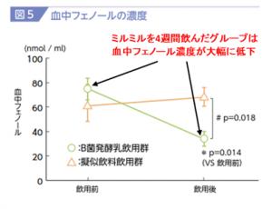 ミルミルと血中フェノール濃度