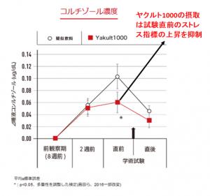 ヤクルト1000と血中コルチゾール濃度