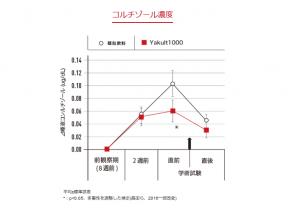 シロタ株とコルチゾール濃度