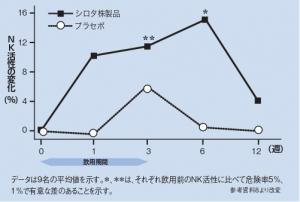 NK活性の変化