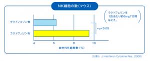 ラクトフェリンとNK細胞の数