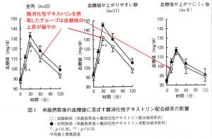 難消化性デキストリンと血糖値