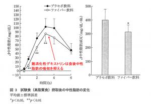 難消化性デキストリンと食後の中性脂肪
