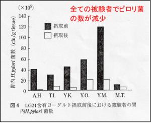 LG21とピロリ菌の数