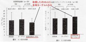 LG21と他のヨーグルト検査値比較