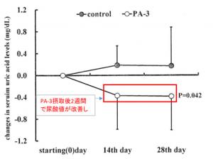 PA-3と尿酸値