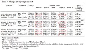 カラダカルピスと体重BMI2