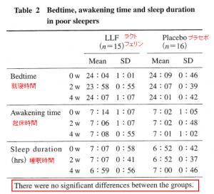 ラクトフェリンSと睡眠時間等