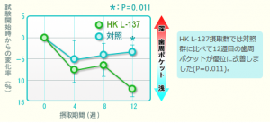HK L-137は歯周ポケットを改善