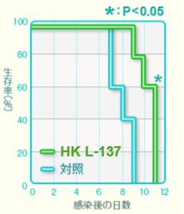 L-137はインフルエンザを予防する