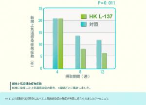 L-137は上気道感染症数を減らす