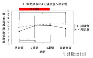 L-92菌摂取による排便量への影響