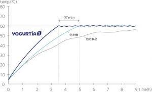 ヨーグルティアSの温度管理
